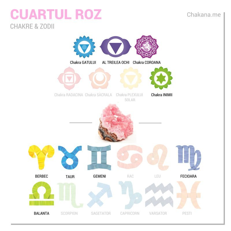 Cuartul Roz si semnele zodiacale