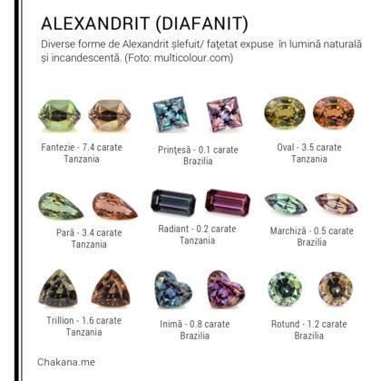 Alexandrit / Diafanit